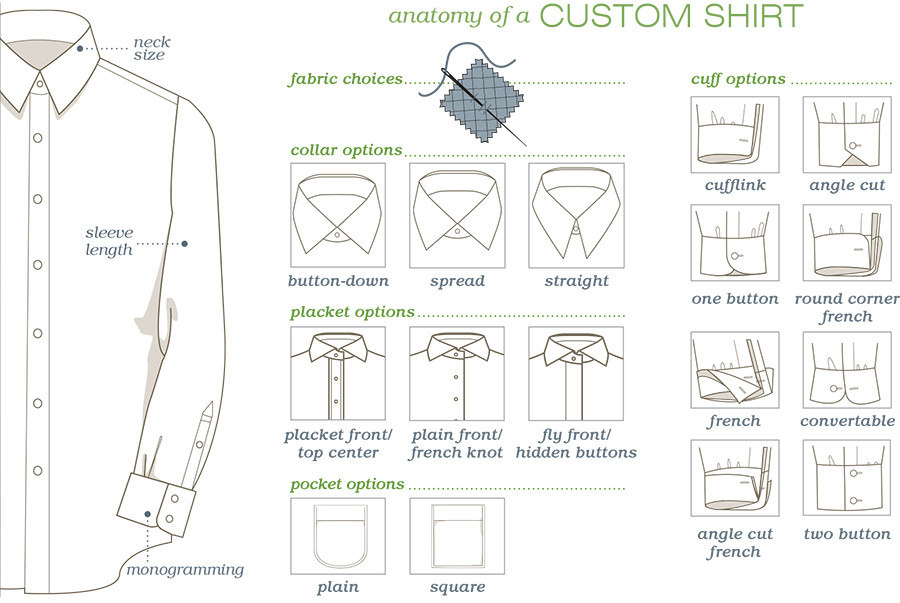 anatomy of a CUSTOM SHIRT